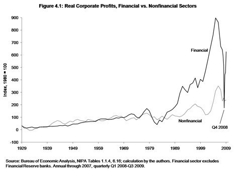 Financial%20Sector%20Profits.jpg
