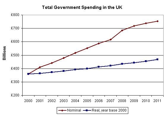 UK%20Spending%202000%20-%202011.png